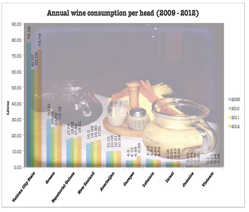 Wine consumption 1